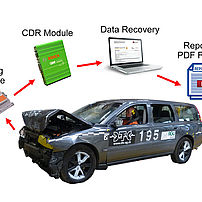 Diagram of data capture with Bosch CDR