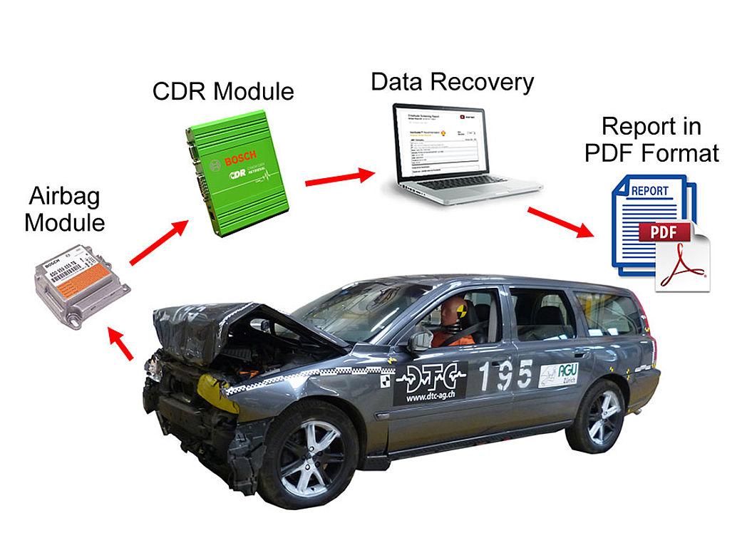 Bosch CDR | DTC Dynamic Test Center AG
